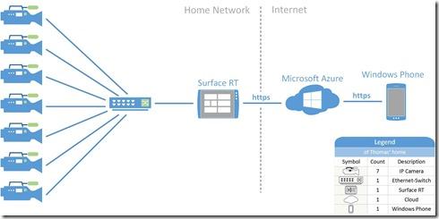 Part4_WindowsPhoneClient